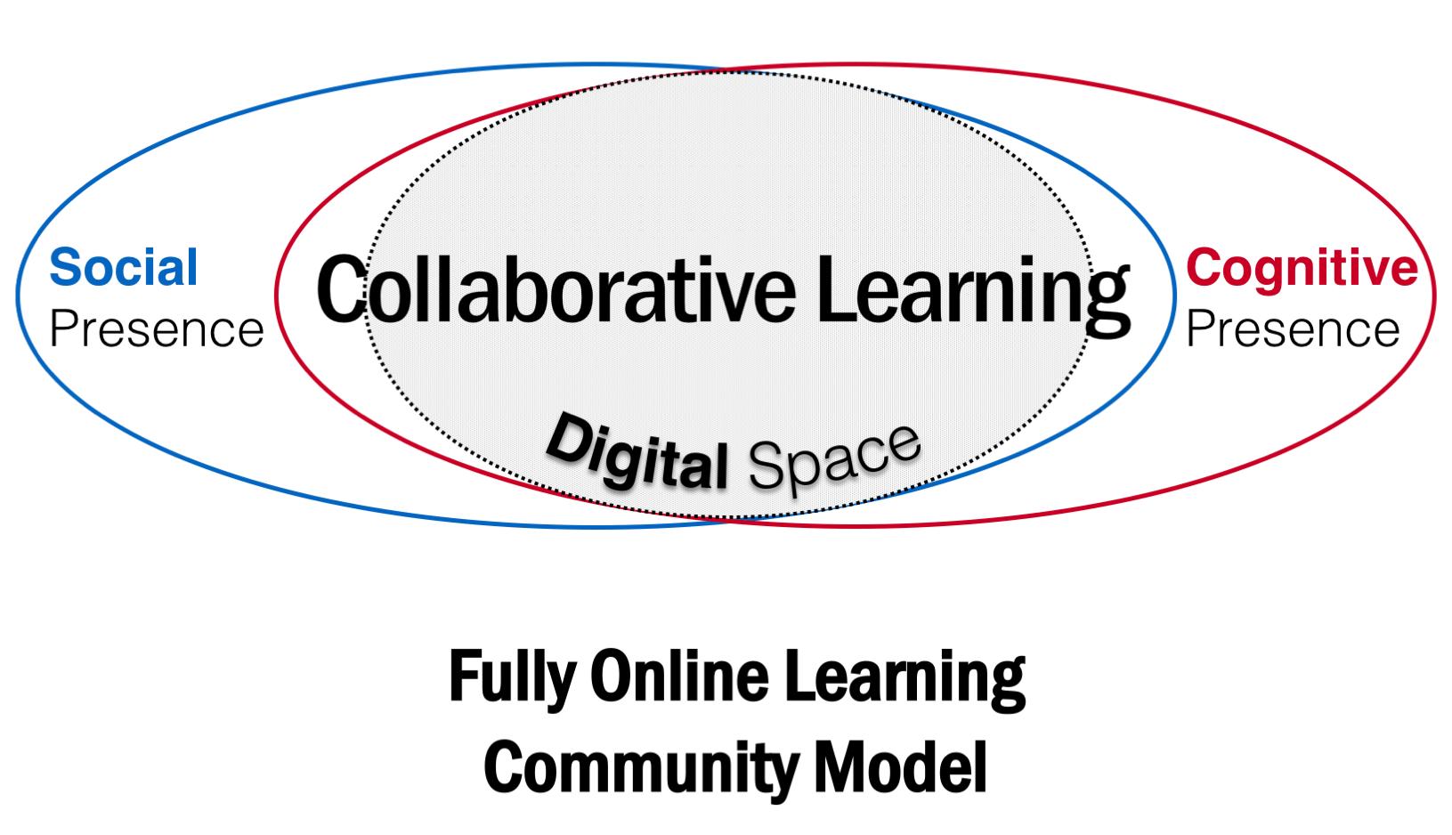 vanOostveen Fully ONline Learning Community Model